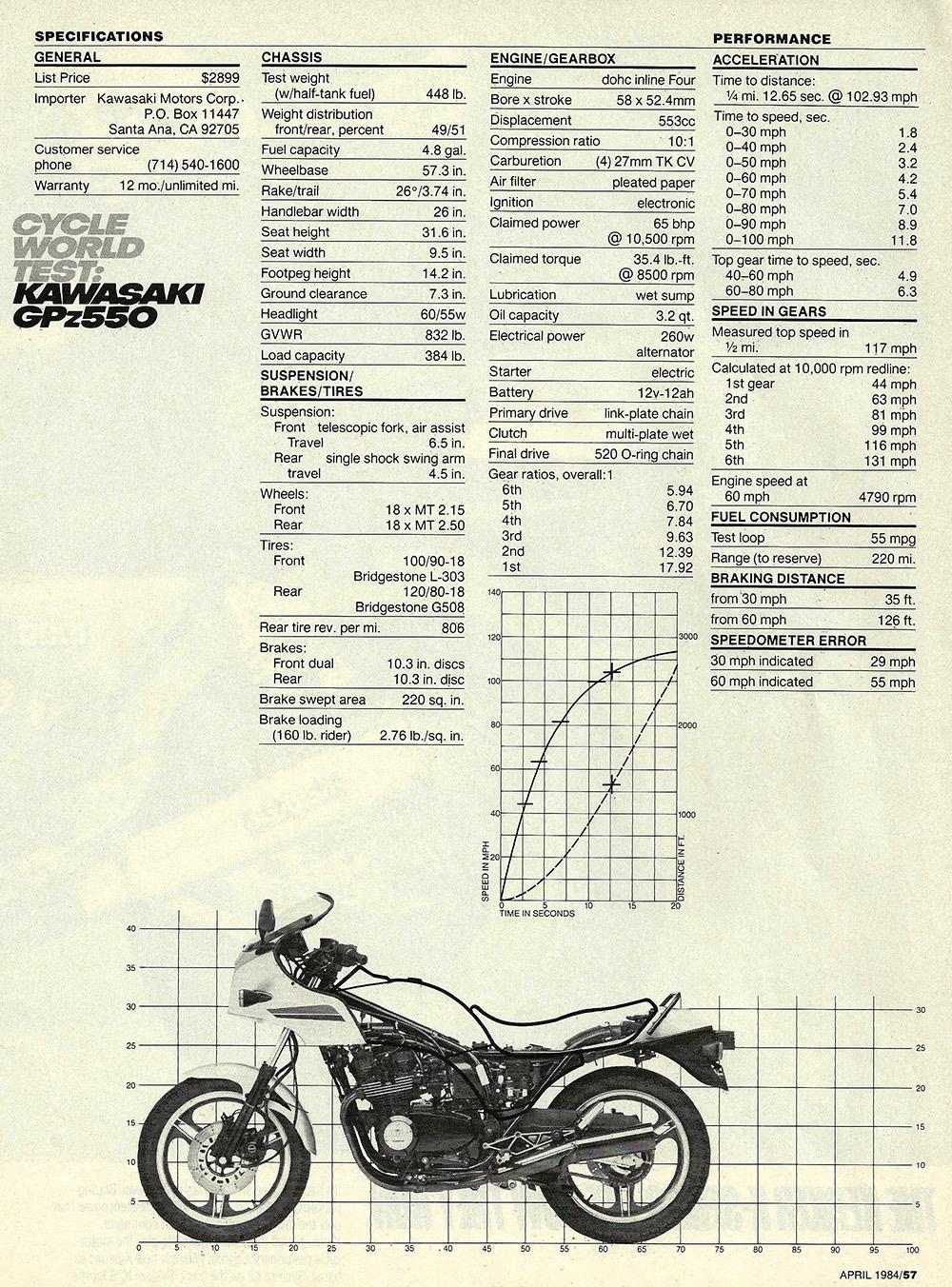 1984 Kawasaki GPz550 road test 06.jpg