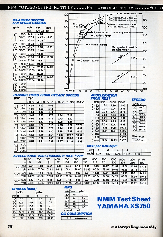 1977 Yamaha XS750 road test.3.jpg