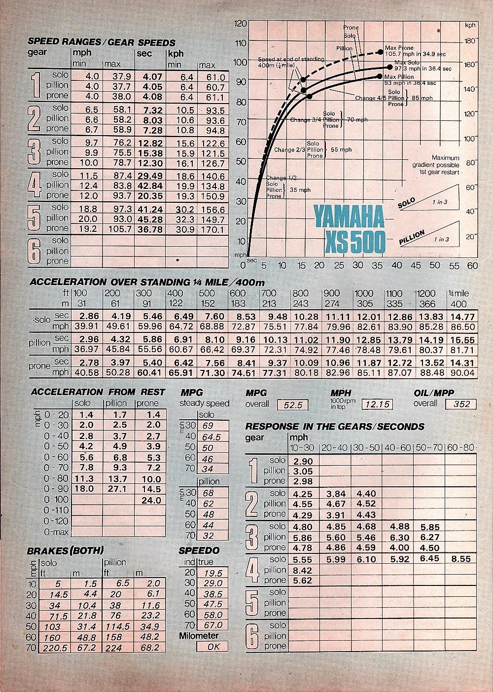 1976 Yamaha XS500 road test.3.jpg
