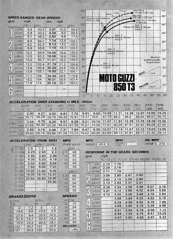 1976 Moto Guzzi T3 850 road test.3.jpg