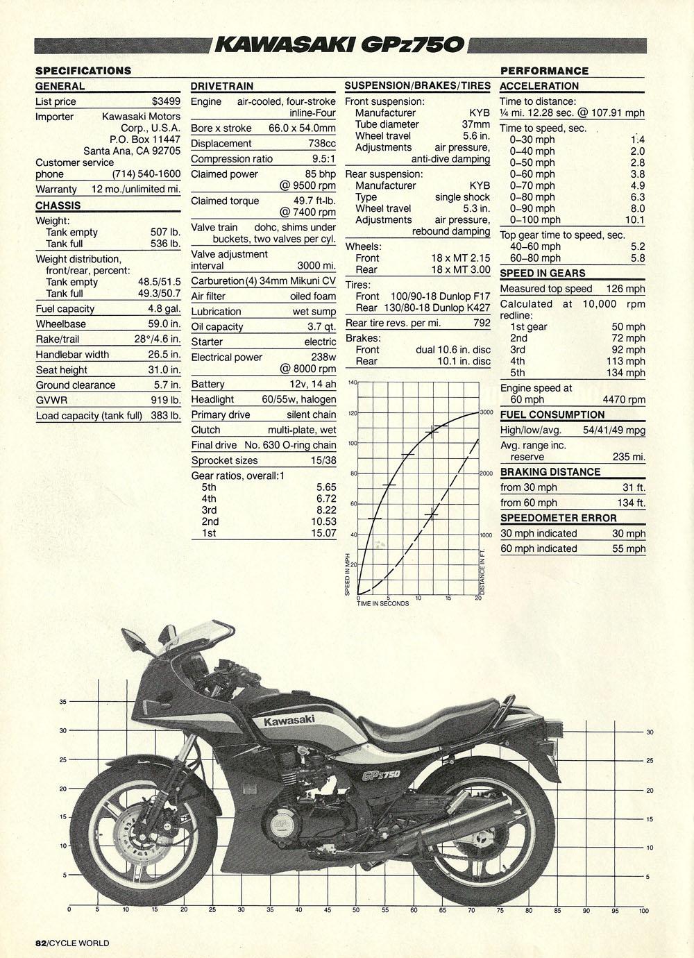 1985 Kawasaki GPz750 road test 04.jpg