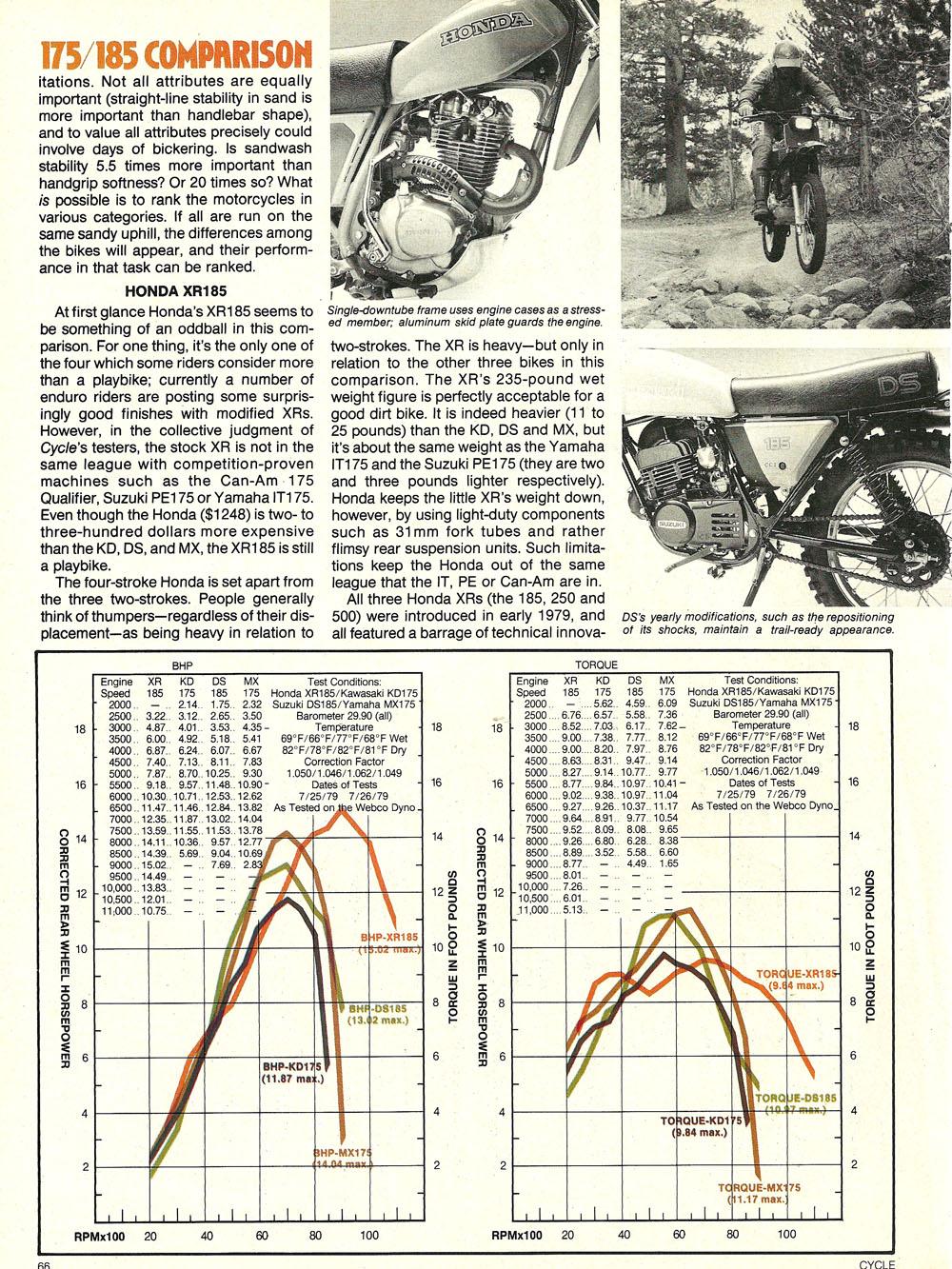 1979 Comparison XR185 KD175 DS185 MX175 test 03.jpg