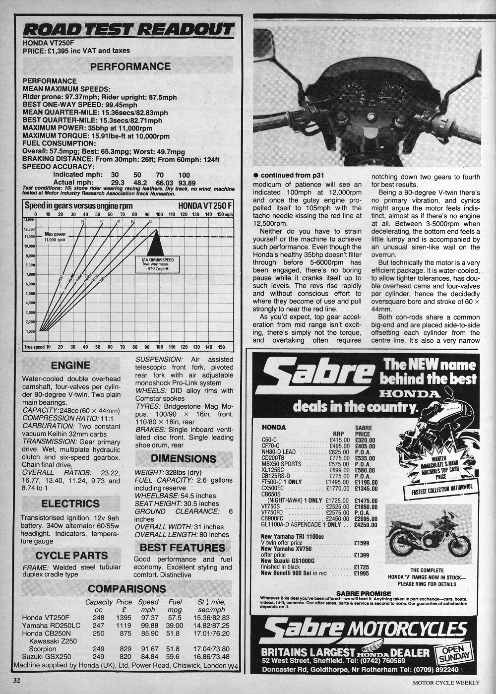 1983 Honda VT250F road test.2.jpg