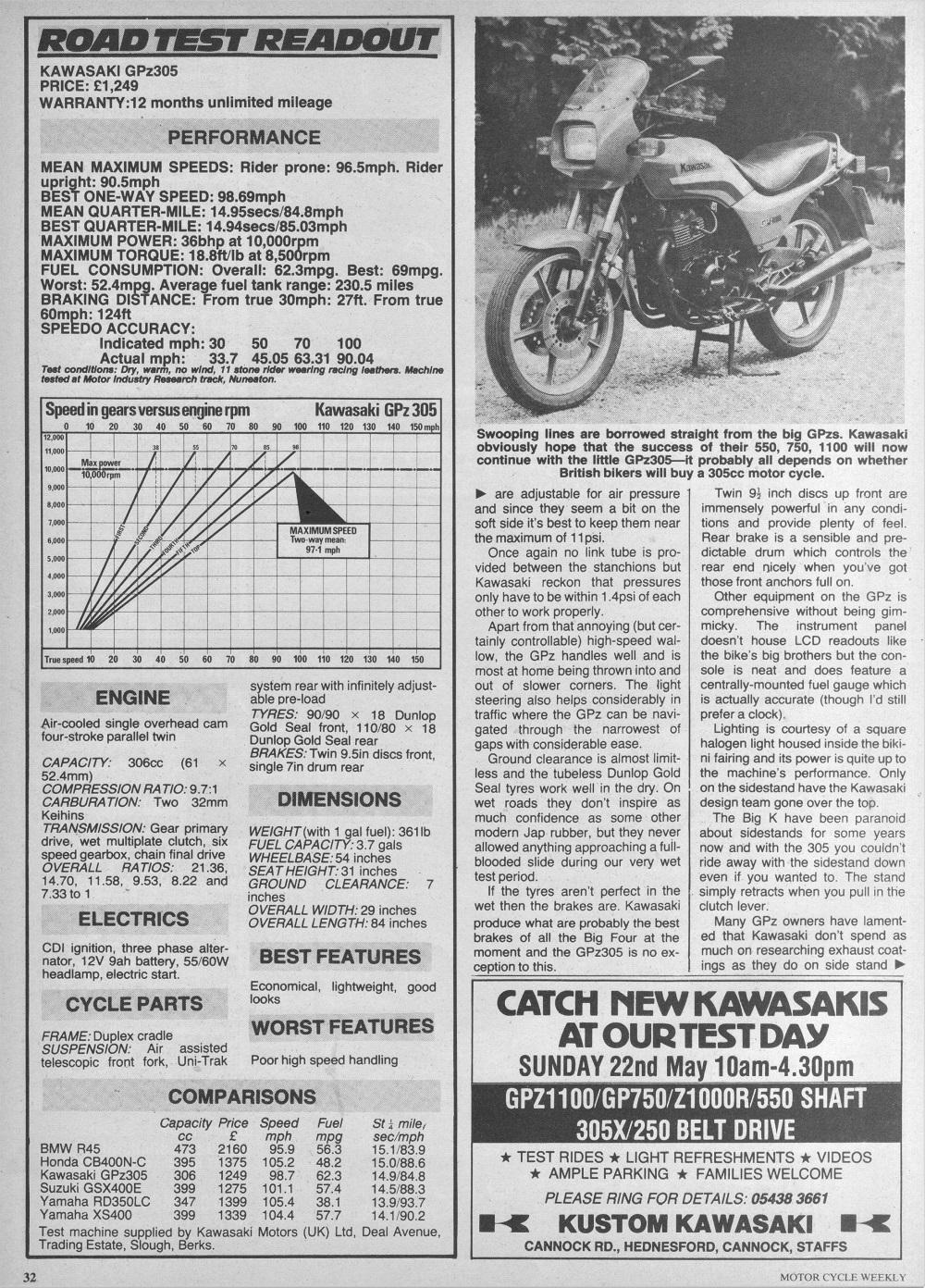 1983 Kawasaki Gpz305 road test.3.jpg