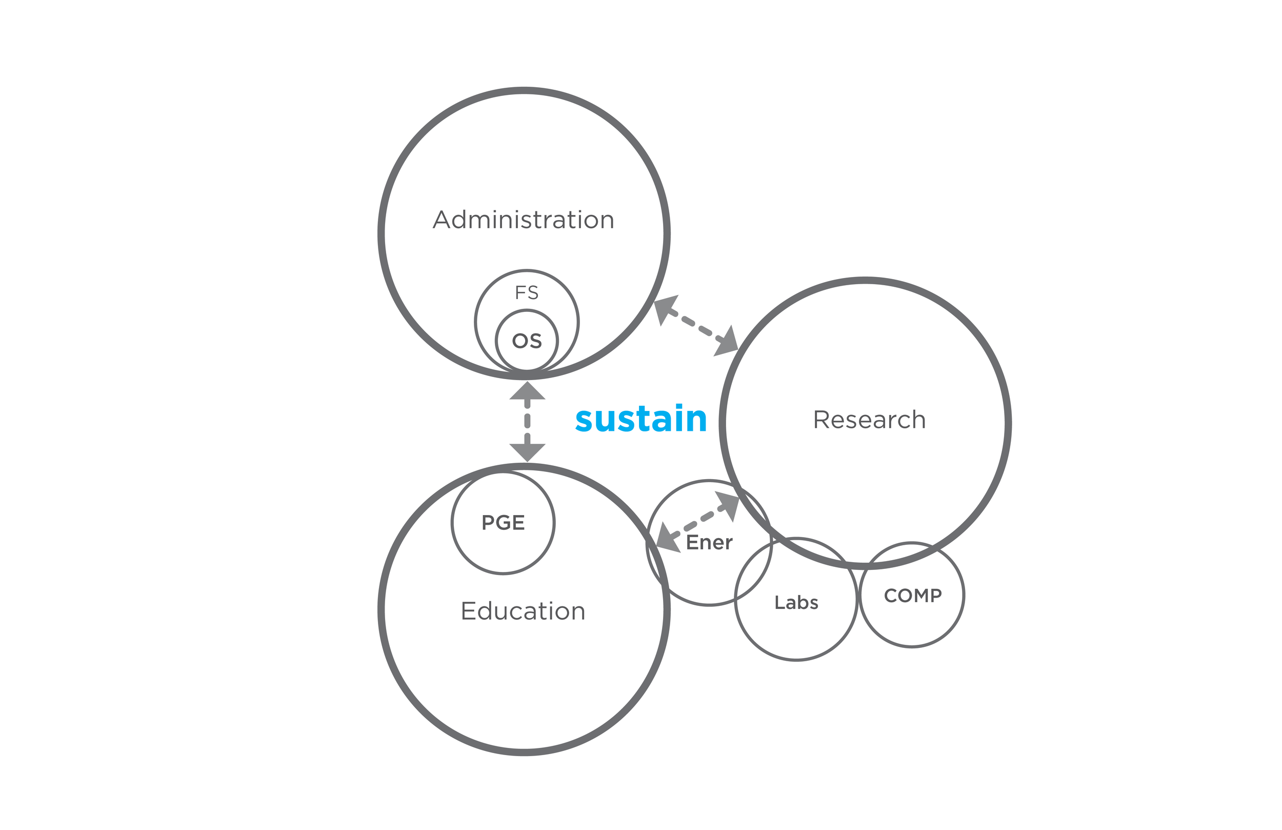 sustainable org diagrams-03.png
