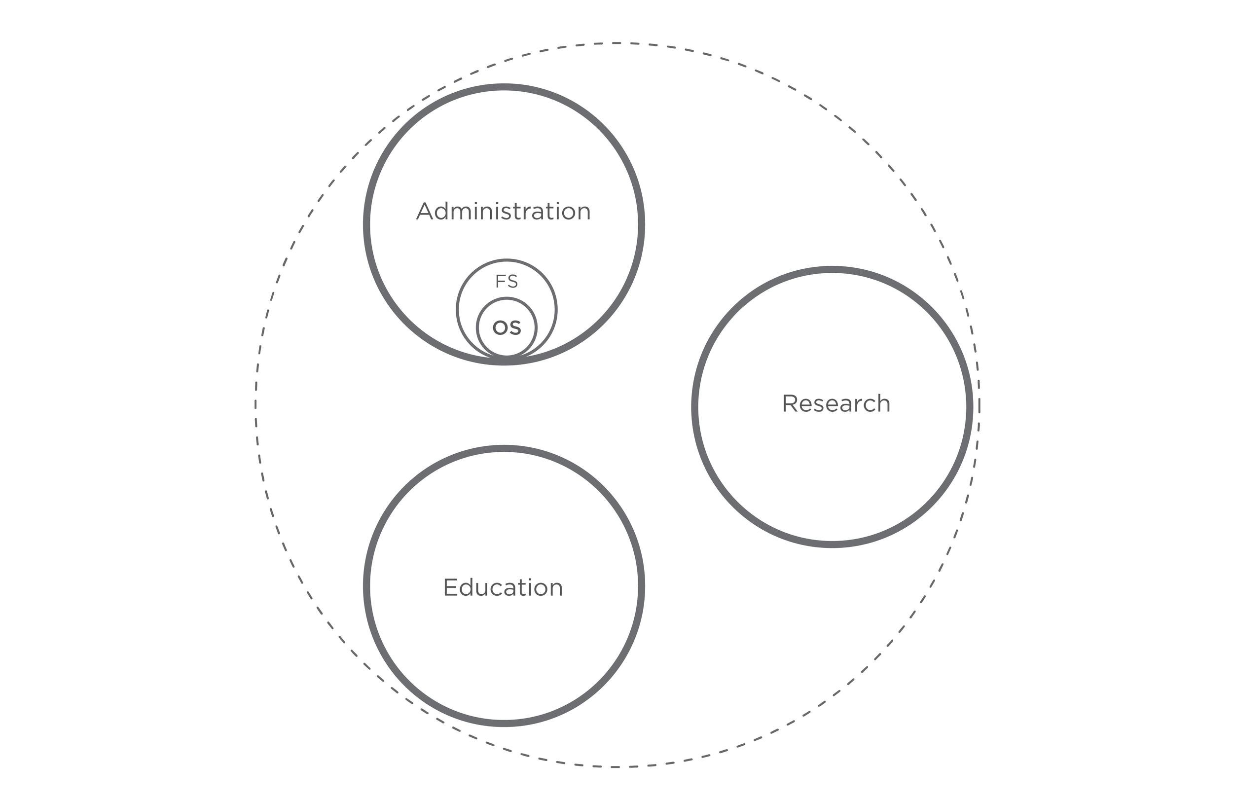 sustainable org diagrams-07.png