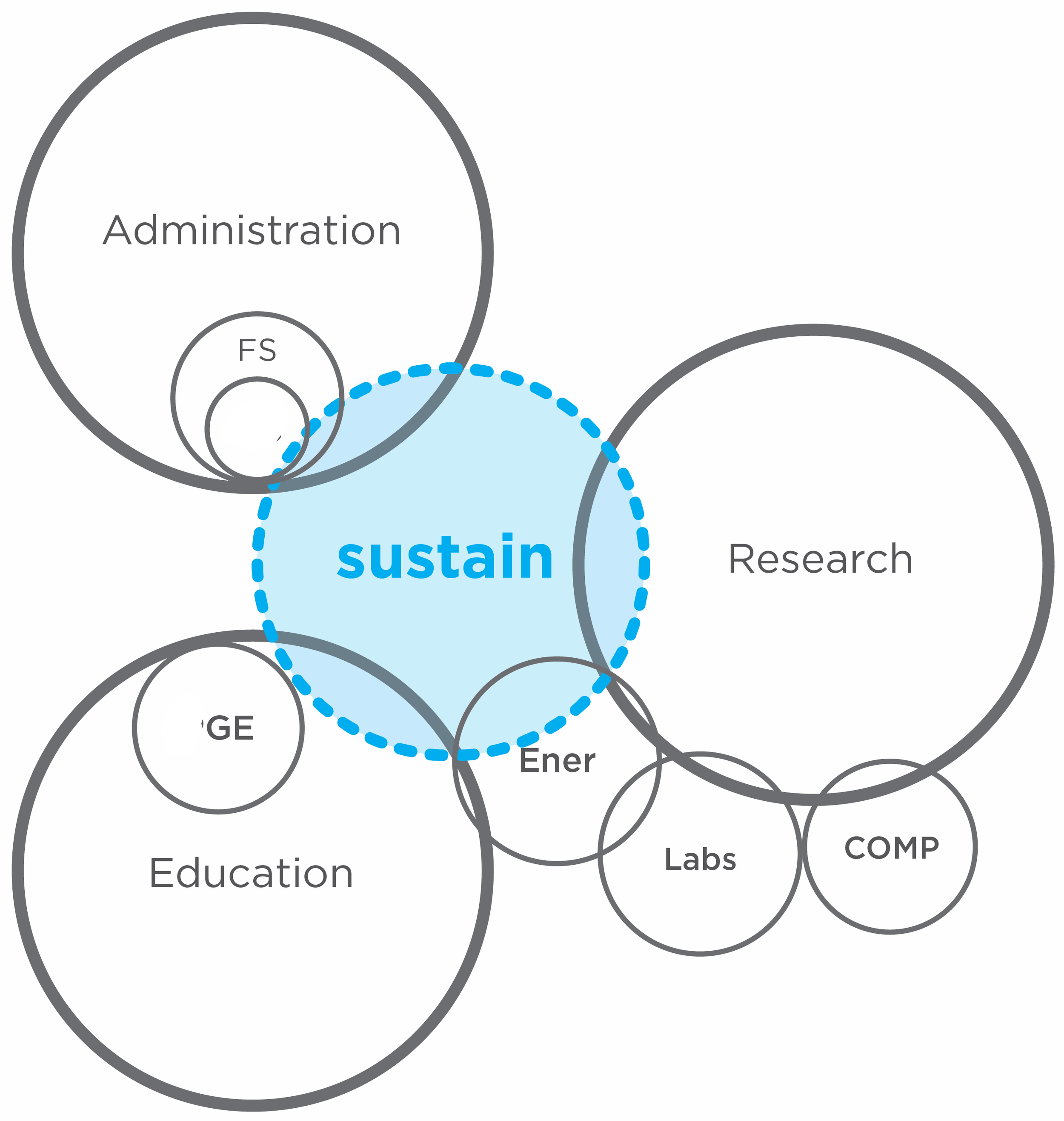 sustainable org diagrams-04.png