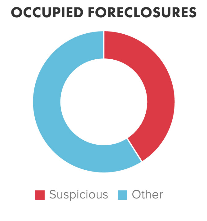 occupied_foreclosures.jpg