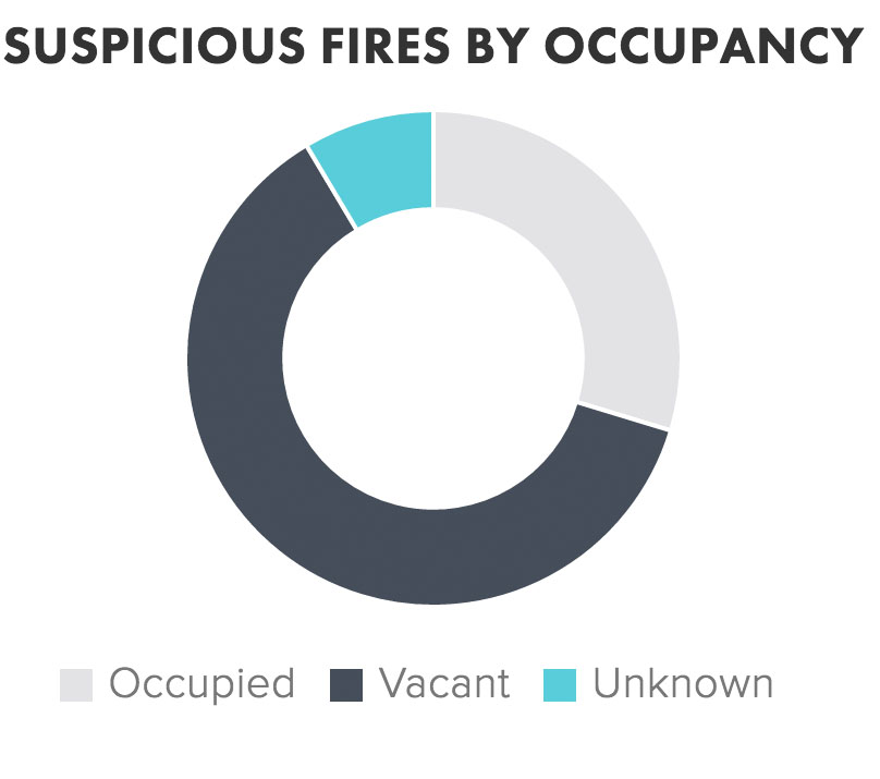 suspicious_fires_occupancy.jpg