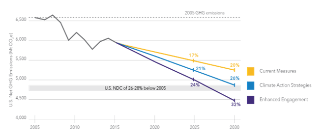 Figure 2. What does it all add up to? The purple line (bottom) shows that ambitious action by states, cities and businesses can drive emissions down to 24% below 2005 levels by 2025, within striking distance of the US NDC. The gold (top) line shows the impact of current commitments; the blue (middle) line shows the impact of ten specific climate action strategies described below.