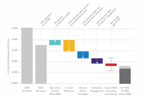 Figure 3. Estimates of reductions from feasible real economy actions between now and 2025, grouped according to three levels of ambition in the study. Yellow shows impact of current commitments, delivering reductions of 17% below 2005 levels by 2025. Blue shows impact of 10 near-term, high-impact Climate Action Strategies, delivering reductions of 21%. Purple shows impact of expanded number of actions, more significant utilization of those actions, and broader participation – which would deliver reductions of 24%.