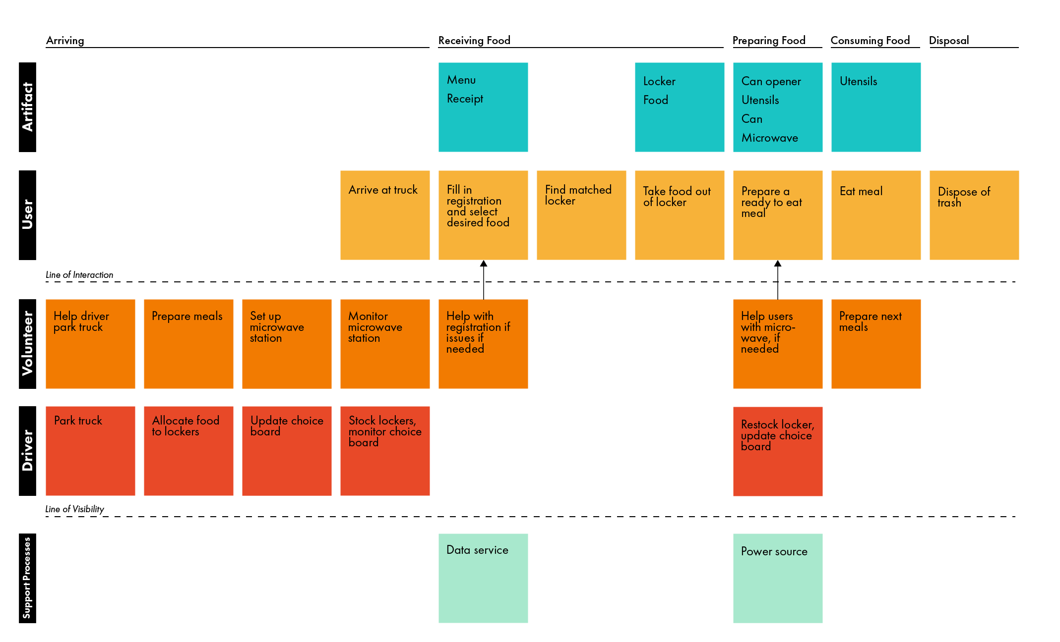 service blueprint color and black-03.png