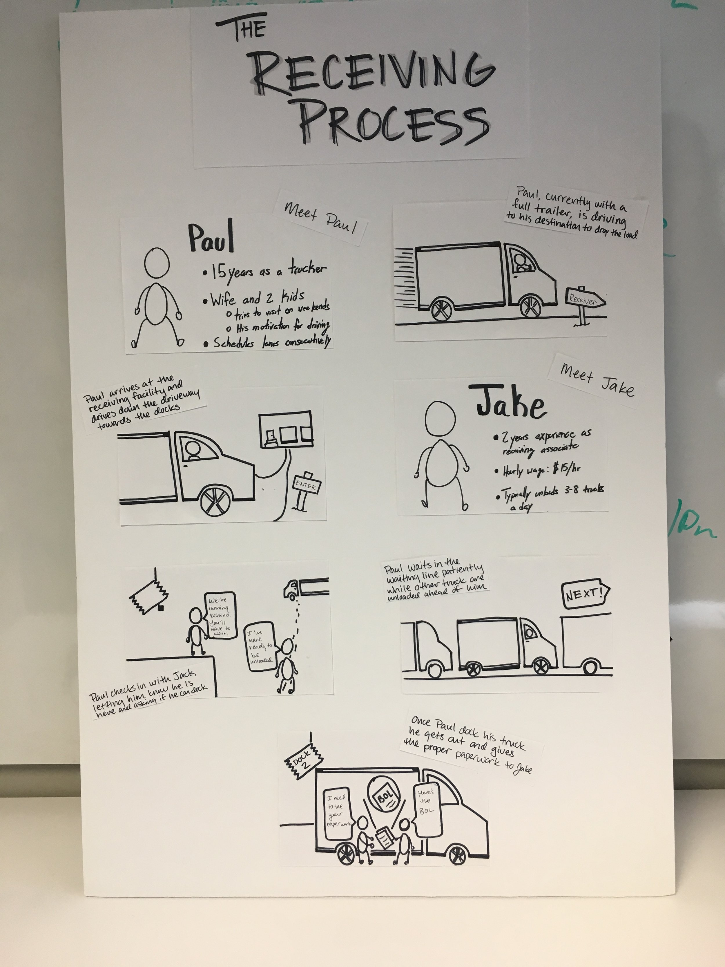 Image of our storyboard focused on facilities