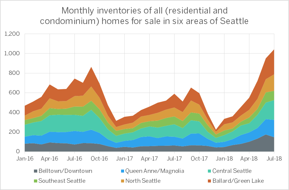 Monthly-Inventories-Chart.png