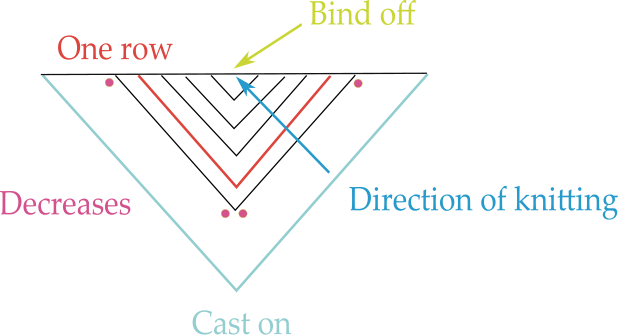 Triangular Shawls: One Style - 6 Ways To Knit