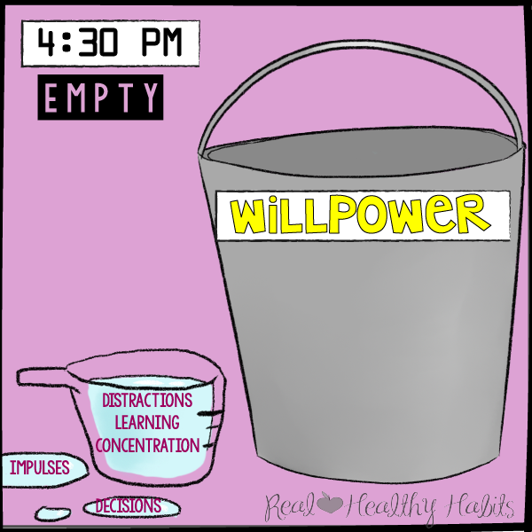 Willpower is like a bucket of water. Willpower is drained by fighting distractions, learning, concentrating, fighting impulses, and making decisions. | understand what willpower is and how it gets drained | Pulling BACK The Curtain On Willpower | realhealthyhabits.com