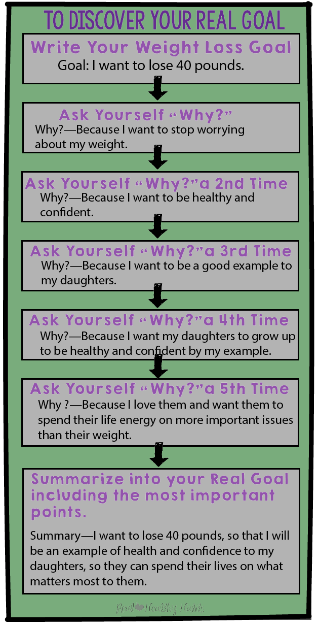 Use The 5 Whys to learn your REAL GOAL for weight loss. Bet it isn't really the number on the scale. | Create a Life-Changing Goal for Motivated Weight Loss | www.realhealthyhabits.com