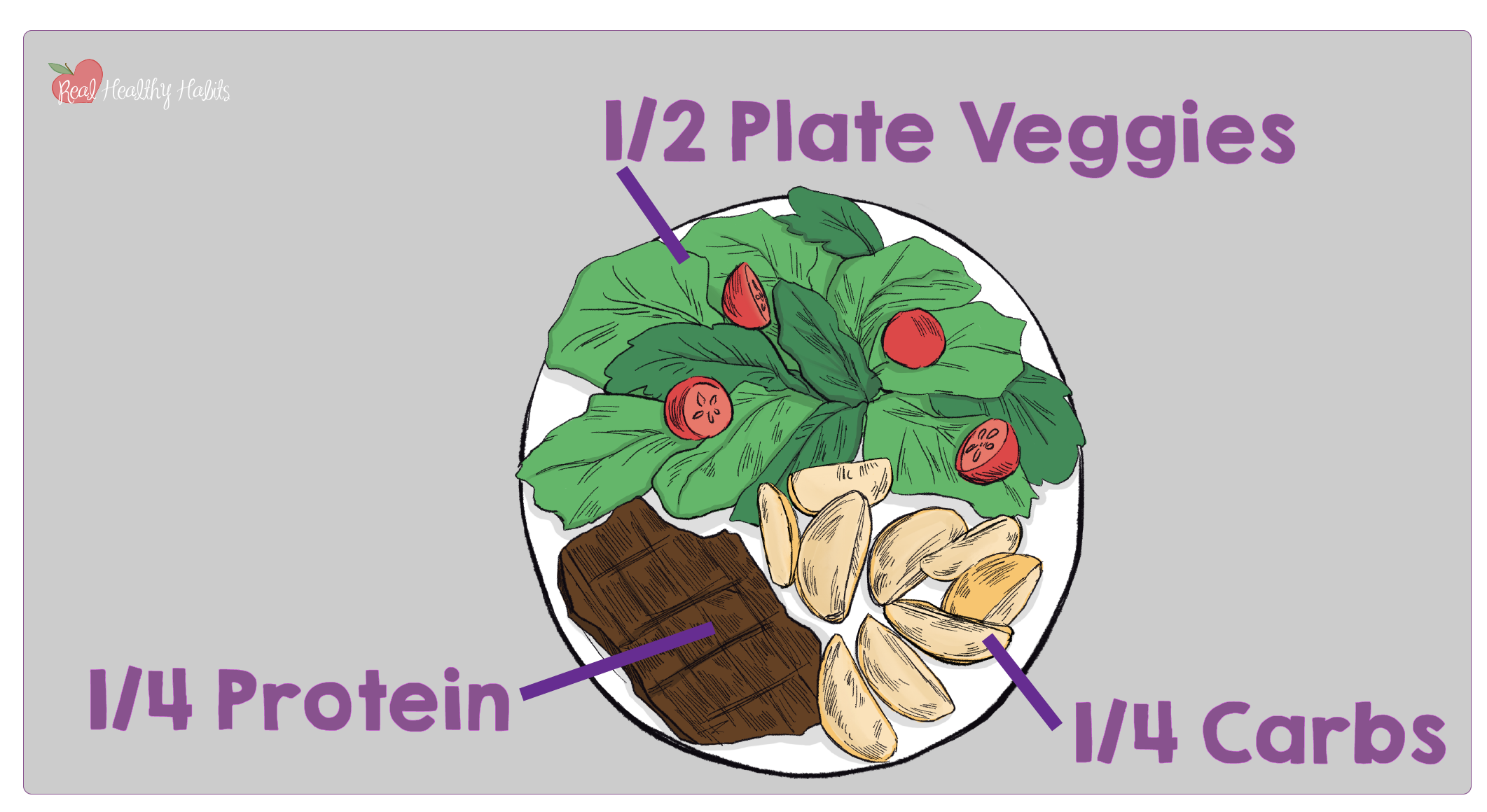 The Real Healthy Habit Plate Method is a simple way to eat healthy. Check out the System Showdown between calorie counting and the Plate Method and see which is the FRESHEST. | How to Tell if Your Weight Loss System is the FRESHEST | www.realhealthyhabits.com