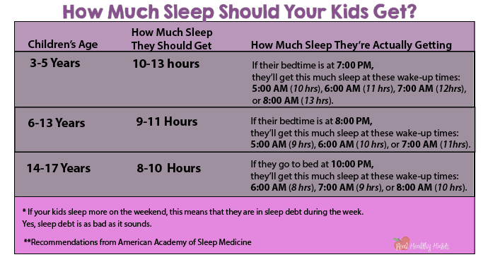 #5 Make Sure Your Kids Get Enough Sleep by Checking the Sleep Chart. Health Family Habits the Pain-free way.   Get Your Kids Healthy with These Easy- Peasy Habits   Real Healthy Habits   www.realhealthyhabits.com