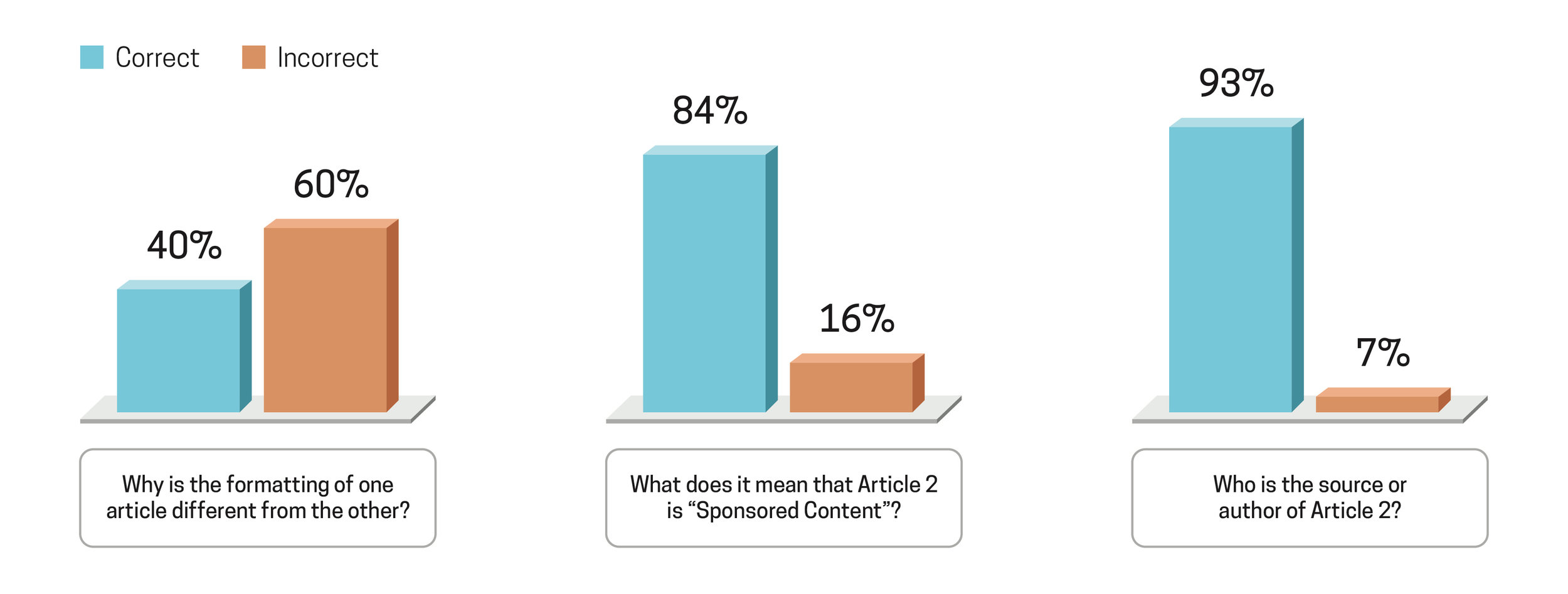 sponsored content Charts.jpg