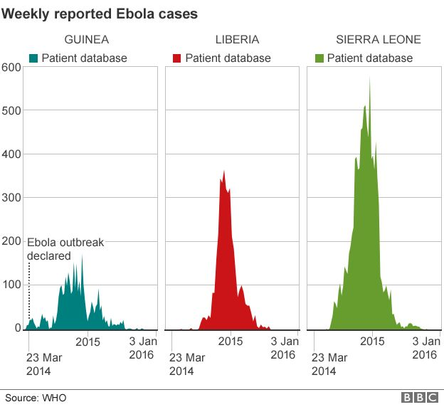 _87685047_ebola_weekly_cases_updated_130116.png