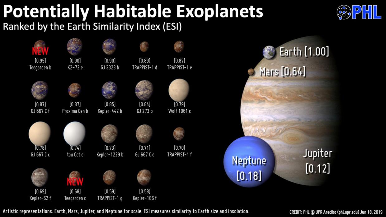 © The Planetary Habitability Laboratory University of Puerto Rico at Arecibo