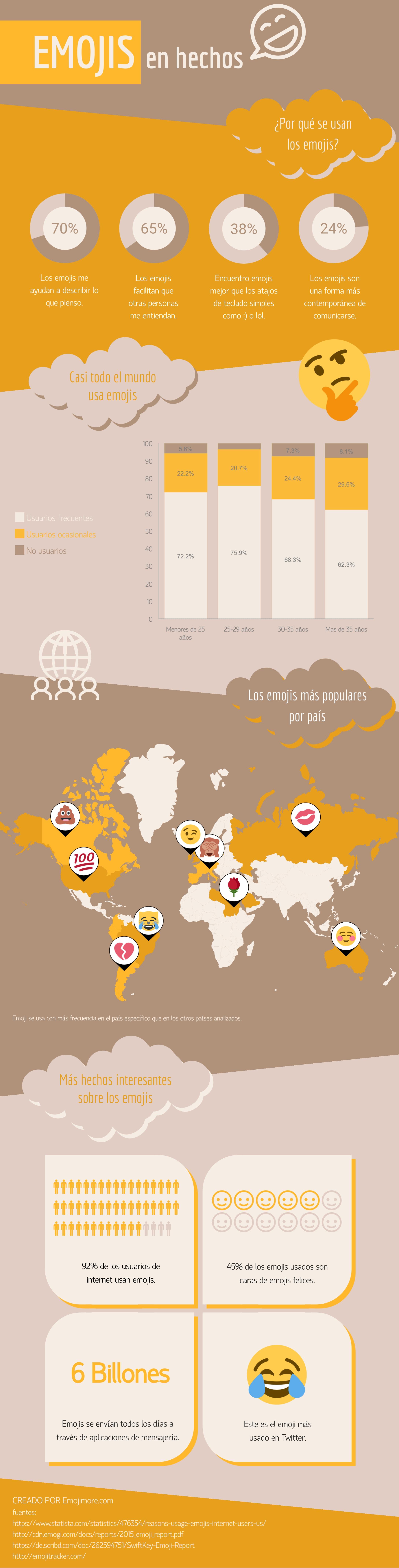 Los emojis en datos.  Fuente: Emoji more