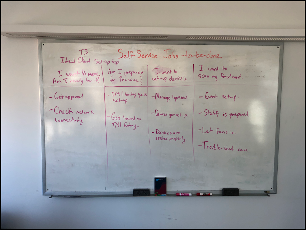 A whiteboard session I led to map out the jobs-to-be-done when installing Presence with a client.
