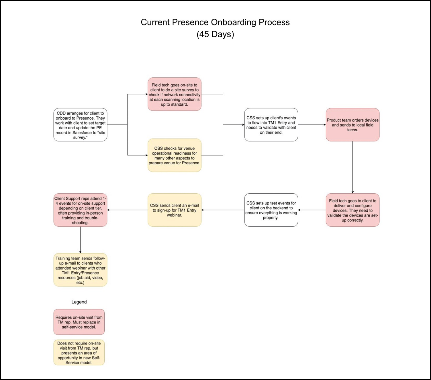 The process maps to the left are complex and dense. Most people could not make sense of them at first glance, so I simplified them a bit for wider distribution in the process map above.