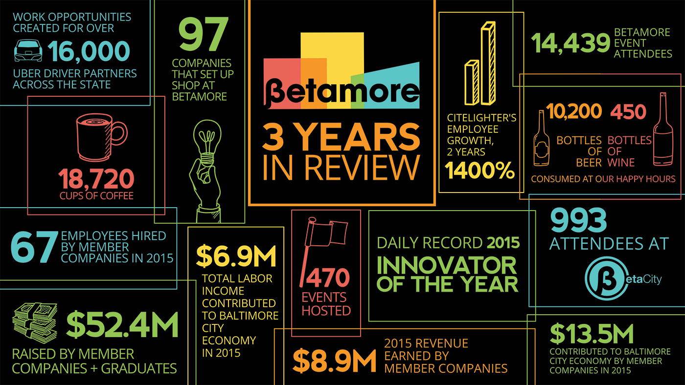 Betamore_3years_infographic_black.png