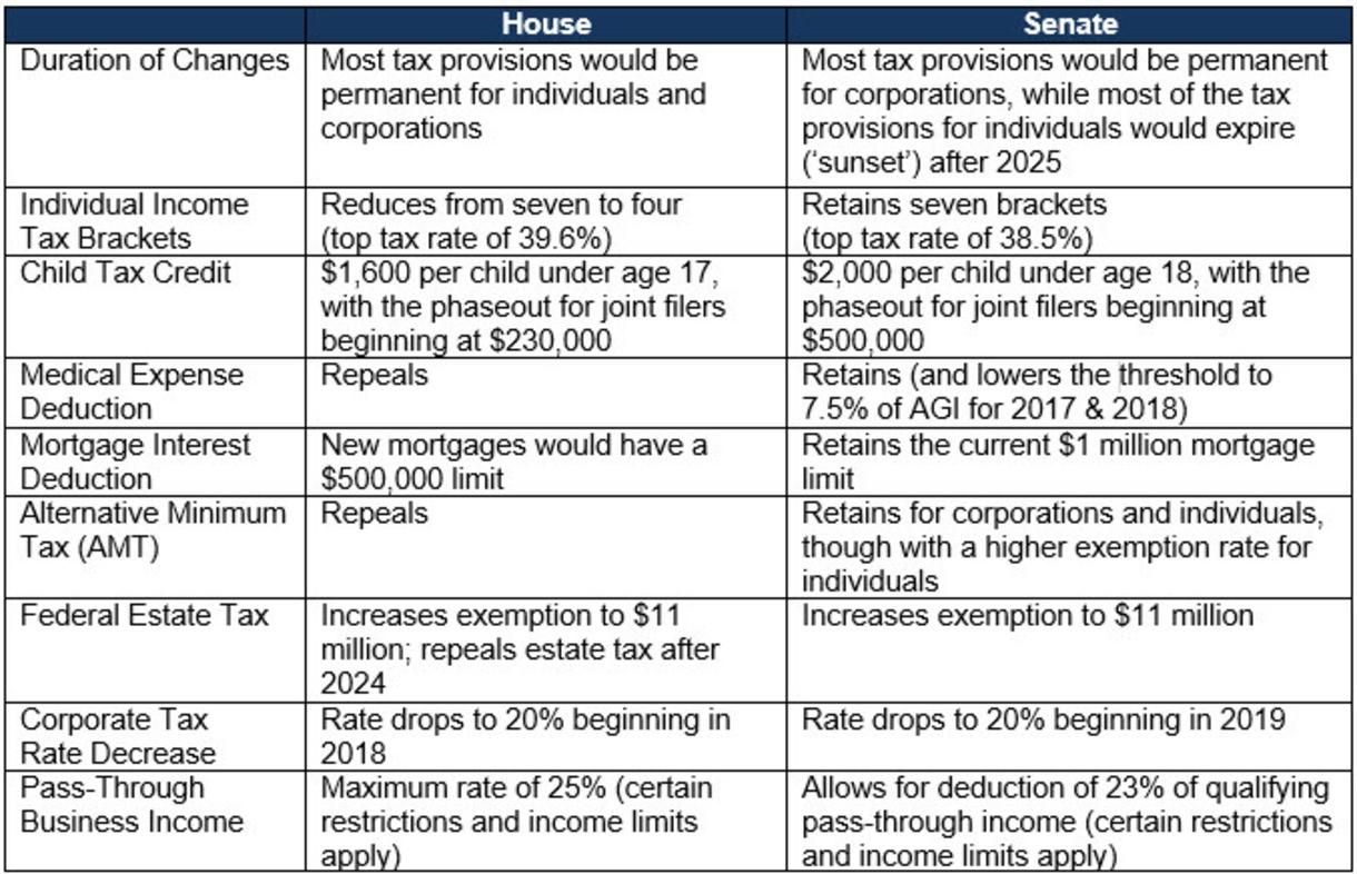 Tax Reforms Chart Dec 2017.jpg