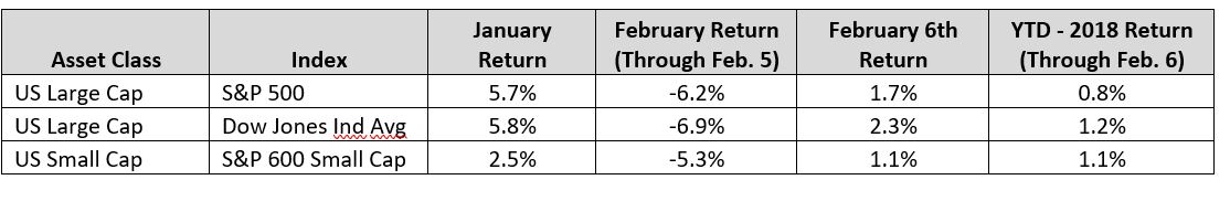 Equity Markets Pull back Table 1 revised.JPG