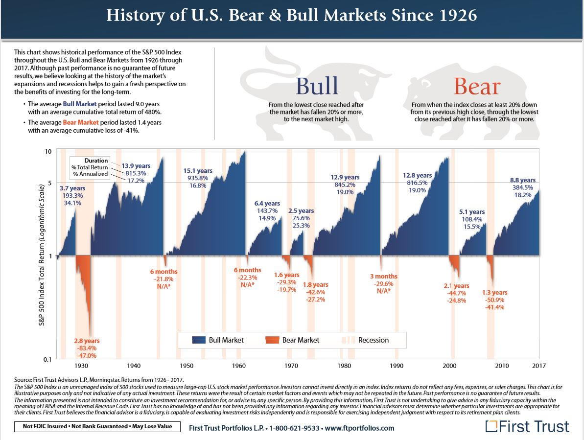 History of Bear & Bull Markets Since 1926.JPG