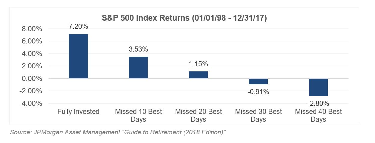 S&P 500 Index Returns 1998 - 2017