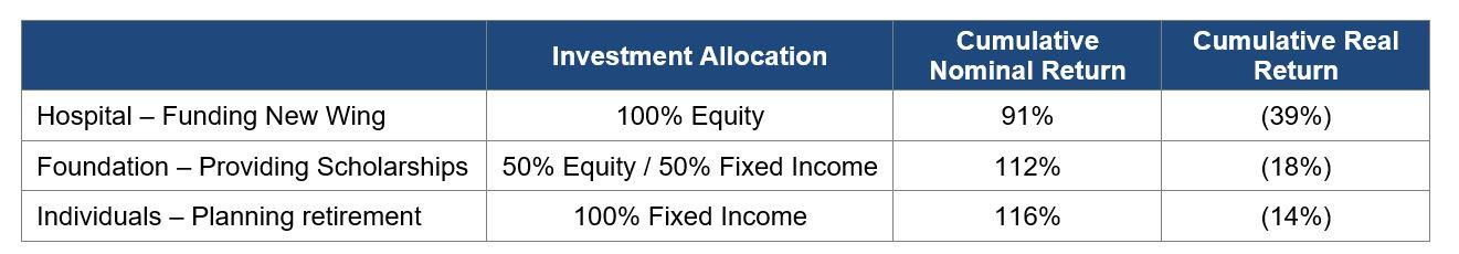 Real assets chart 1.JPG