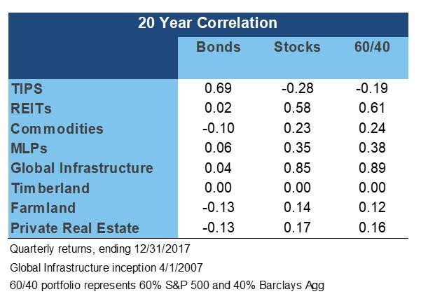 Real assets chart 3.JPG