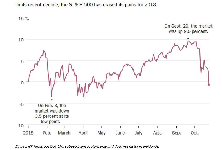 October Market Pullback continues SP500.JPG