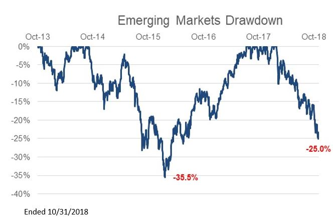Turbulent Emerging Markets Market Drawdown.JPG