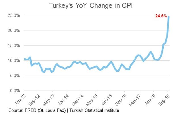 Turbulent Emerging Markets Turkey's YOY Change in CPI.JPG
