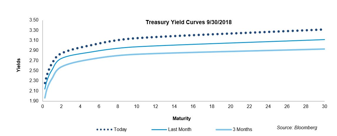Treasury Yield Curves 93018.JPG