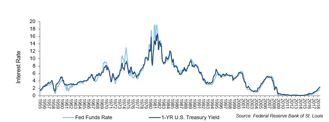 Inverted Yield Curve interest Rate.JPG