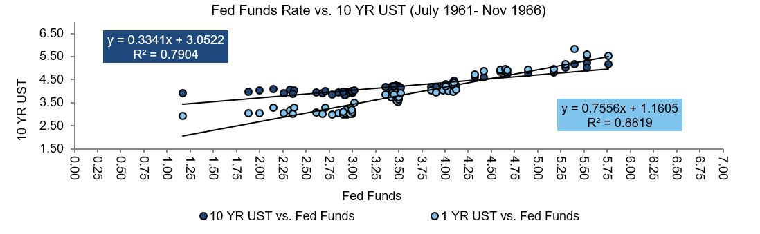 Feds Fund Rate v 10 year UST 61-66.JPG