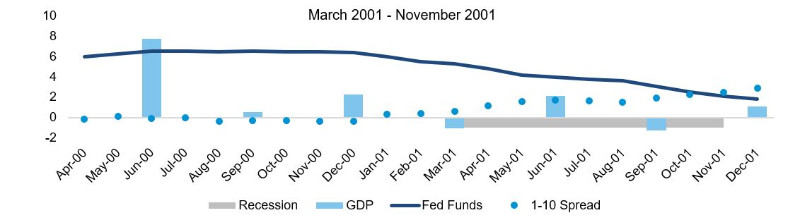 Recession Mar2001-Nov2001.JPG