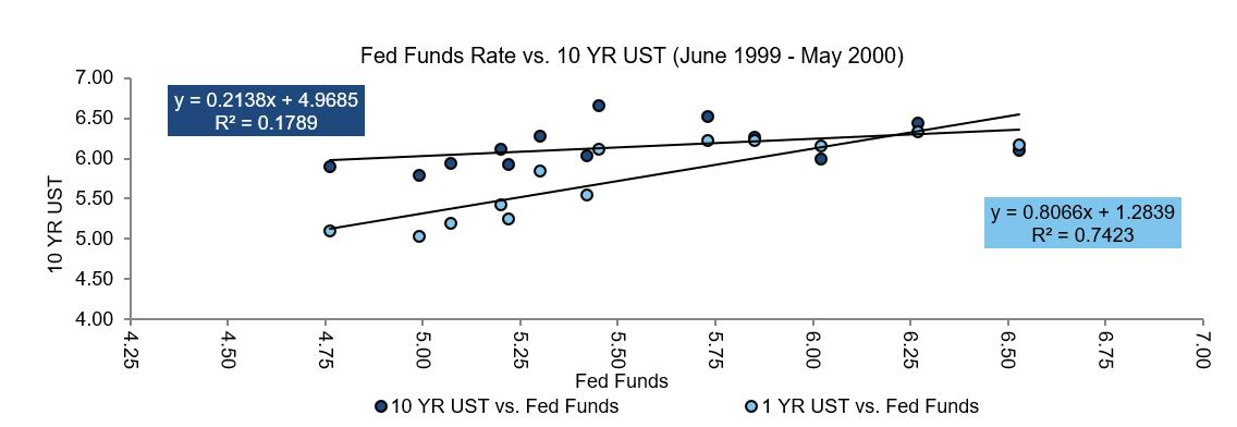 Feds Fund Rate v 10 year UST 99-00.JPG