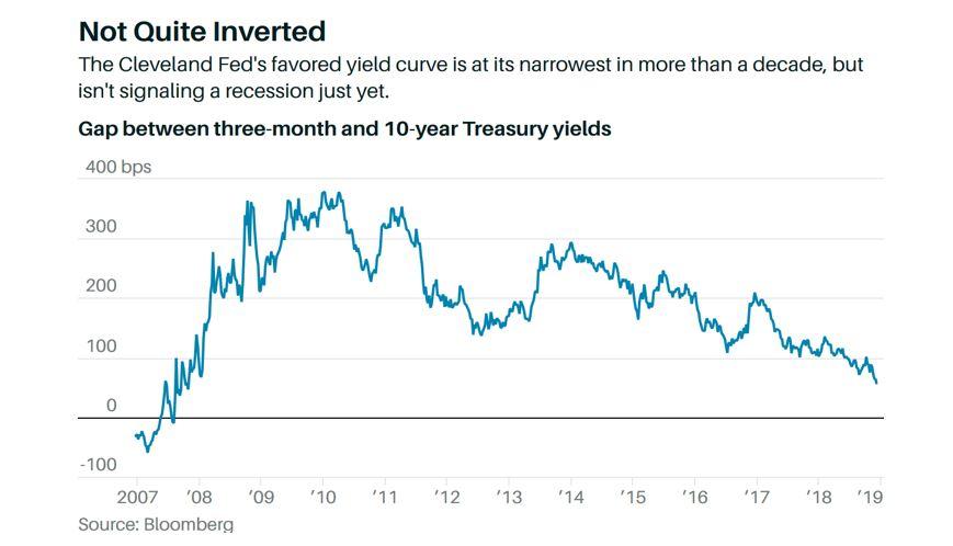 Recent Market Declines Yield Curve.JPG