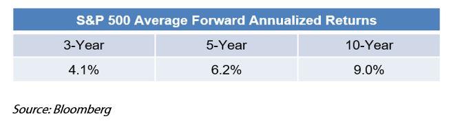 Sky Not Falling S&P 500 Avg Forward Annualized Returns.JPG