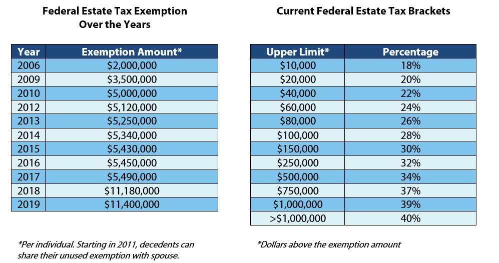 Figures for both tables can be found at  irs.gov .