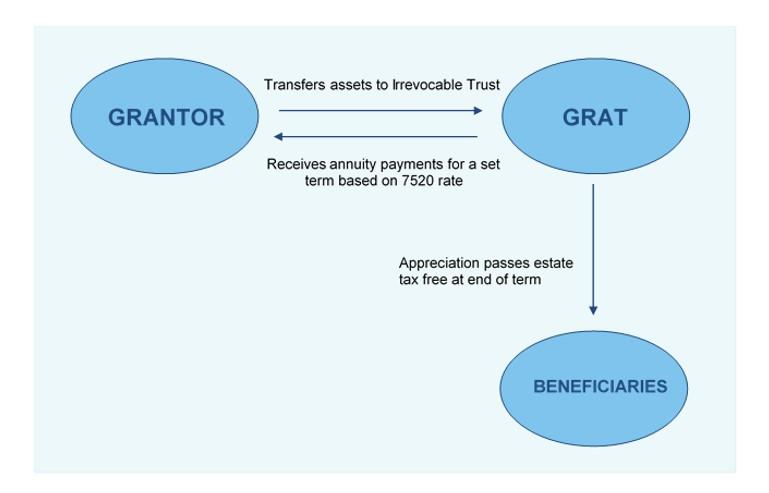 How GRATs Work chart.jpg