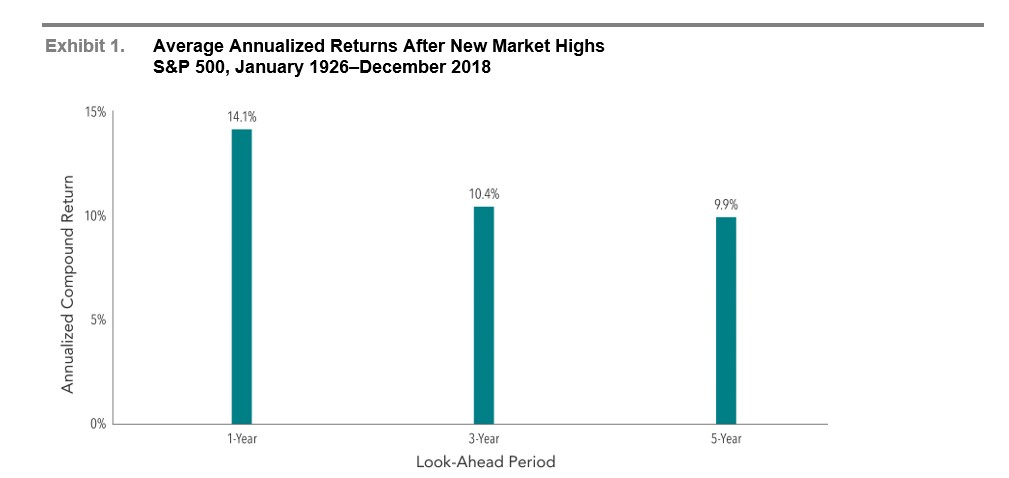 In US dollars. Past performance is no guarantee of future results. New market highs are defined as months ending with the market above all previous levels for the sample period. Annualized compound returns are computed for the relevant time periods subsequent to new market highs and averaged across all new market high observations. There were 1,115 observation months in the sample. January 1990–present: S&P 500 Total Returns Index. S&P data © 2019 S&P Dow Jones Indices LLC, a division of S&P Global. All rights reserved. January 1926–December 1989; S&P 500 Total Return Index, Stocks, Bonds, Bills and Inflation Yearbook™, Ibbotson Associates, Chicago. For illustrative purposes only. Index is not available for direct investment; therefore, its performance does not reflect the expenses associated with the management of an actual portfolio. There is always a risk that an investor may lose money.