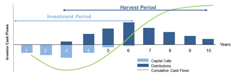 Fi3 Private Markets J Curve Chart.jpg